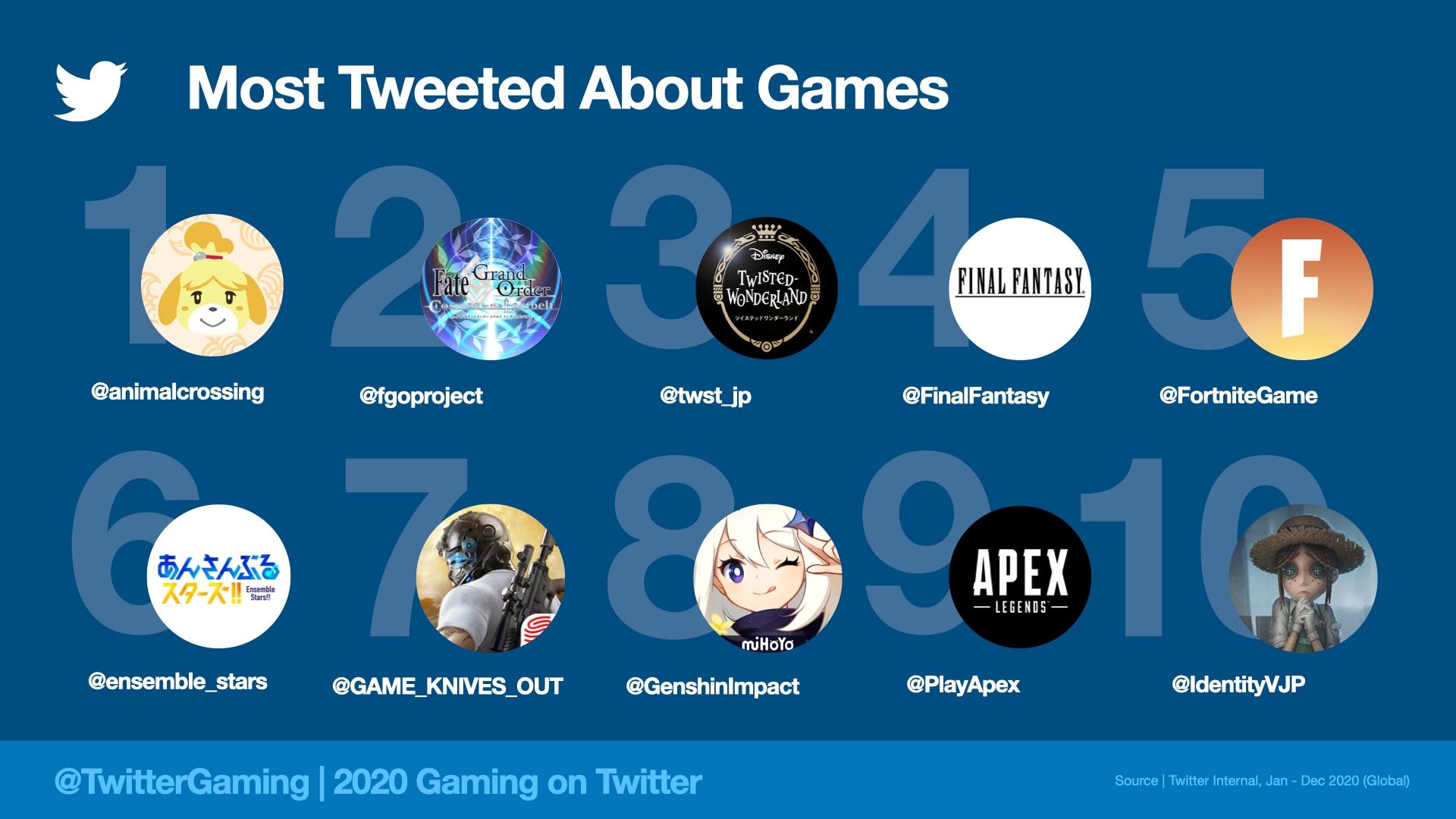 La mayoría de los tweets sobre juegos en 2020