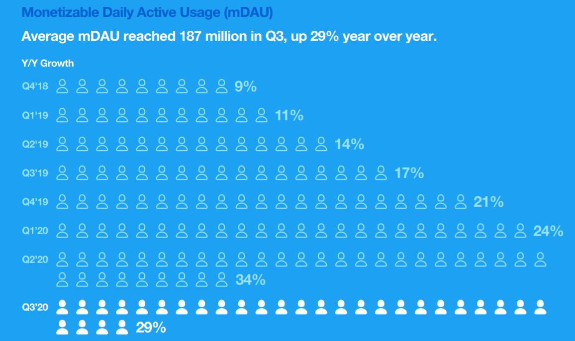 Crecimiento año tras año en Twitter usuarios activos diarios monetizables