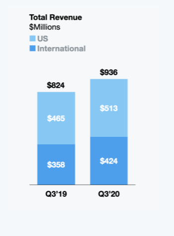 Chart comparing total Twitter revenue in the U.S vs. worldwide