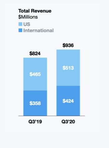 Gráfico que compara las ganancias totales de Twitter en EE. UU. Con las de todo el mundo