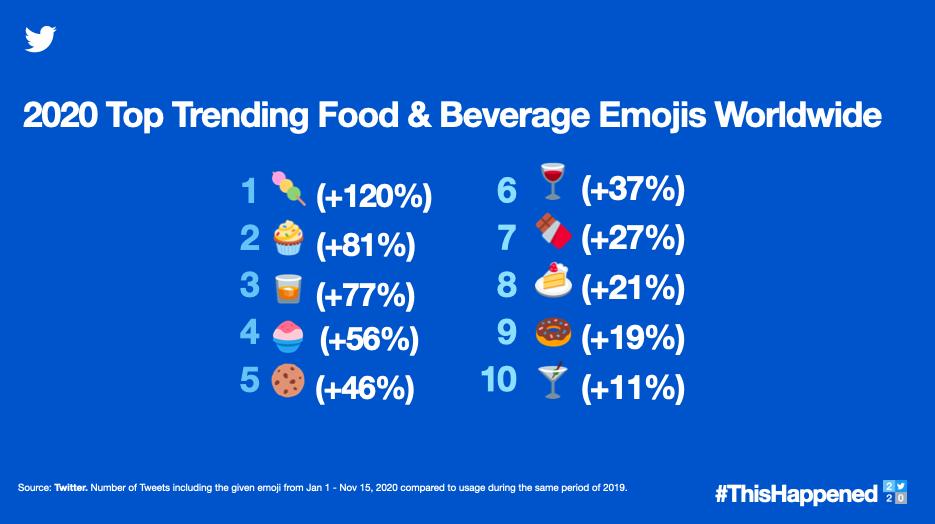 Los emojis de alimentos y bebidas más populares en 2020