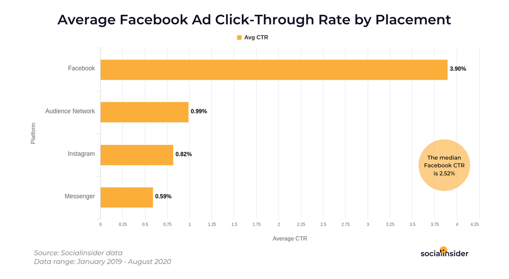 Bar chart showing the average Facebook ad click-through rate by placement