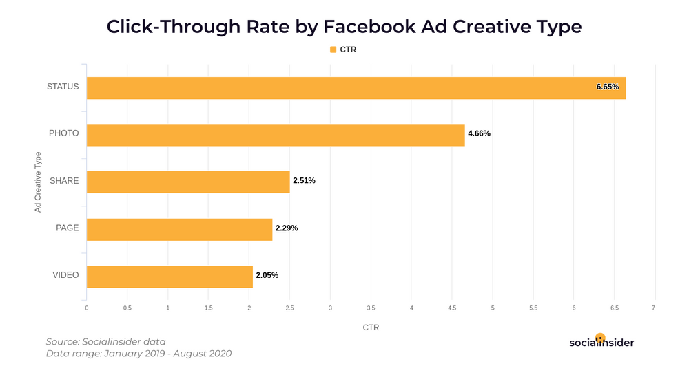 Bar chart showing click-through rate by Facebook ad creative type