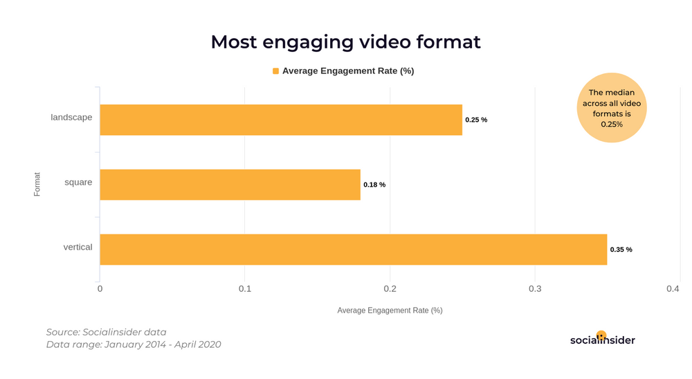 Bar chart showing the most engaging video format on Facebook; vertical videos are the most engaging on the platform.