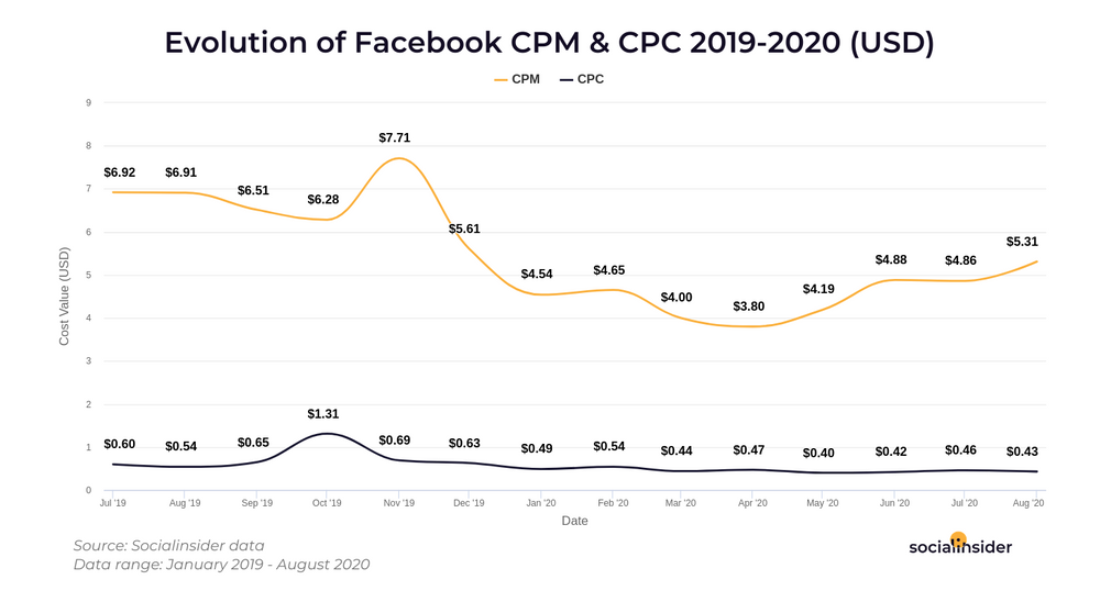 Graph showing the evolution of Facebook CPM & CPC from 2019 to 2020 in USD