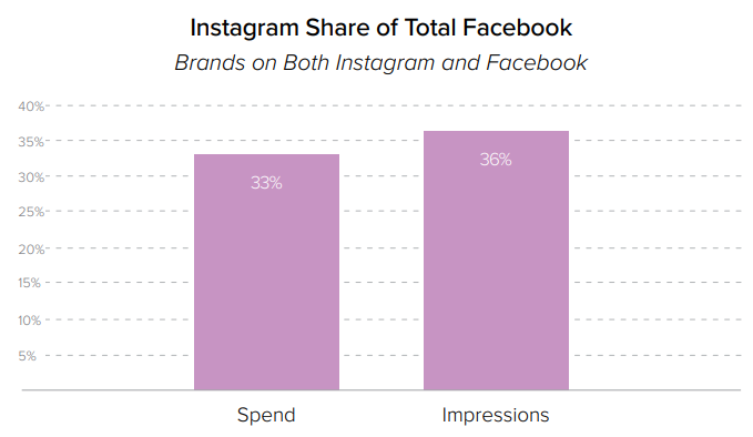 Bar chart showing Instagram and Facebook ad share by spend and impression