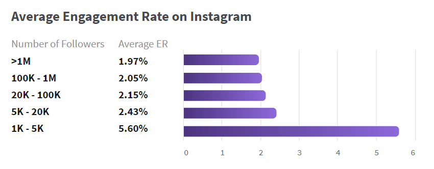 phlanx instagram engagement benchmarks