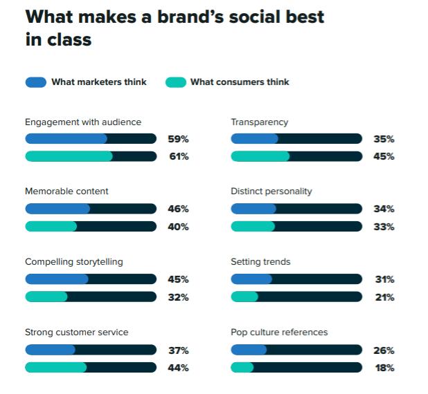 data for marketers and consumers opinion on what makes a brand's social best in class
