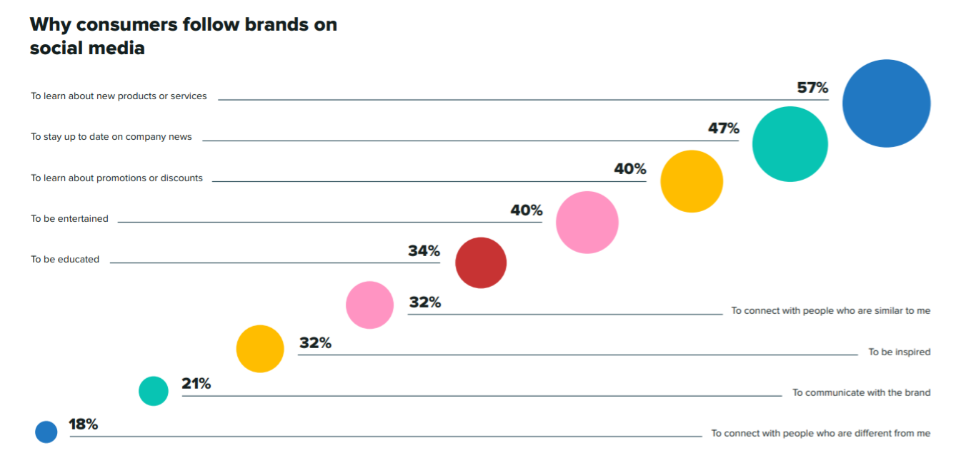 Sprout Social Index data on why consumers follow brands on social media