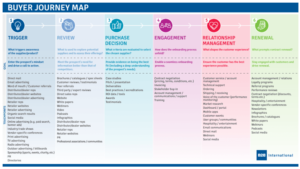 Image of a buyer journey map, with a description of each step, its goals and touchpoint content types