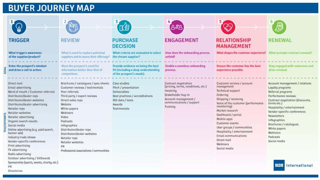 Imagen de un mapa del recorrido del comprador, con una descripción de cada paso, sus objetivos y los tipos de contenido de los puntos de contacto.