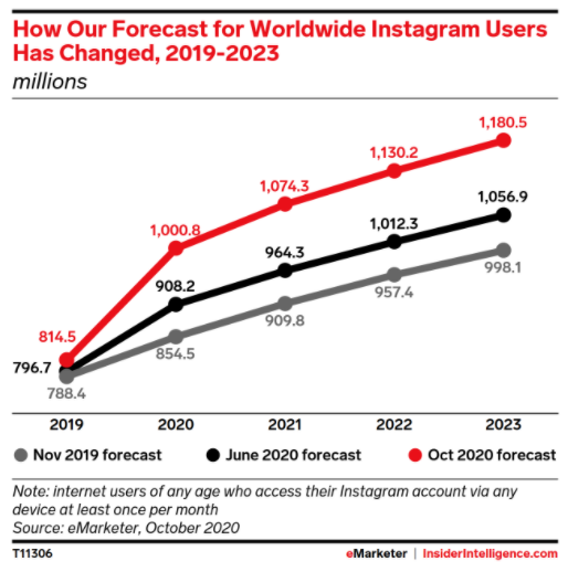 Graph from Emarketer forecasting worldwide Instagram usage statistics from 2019-2023