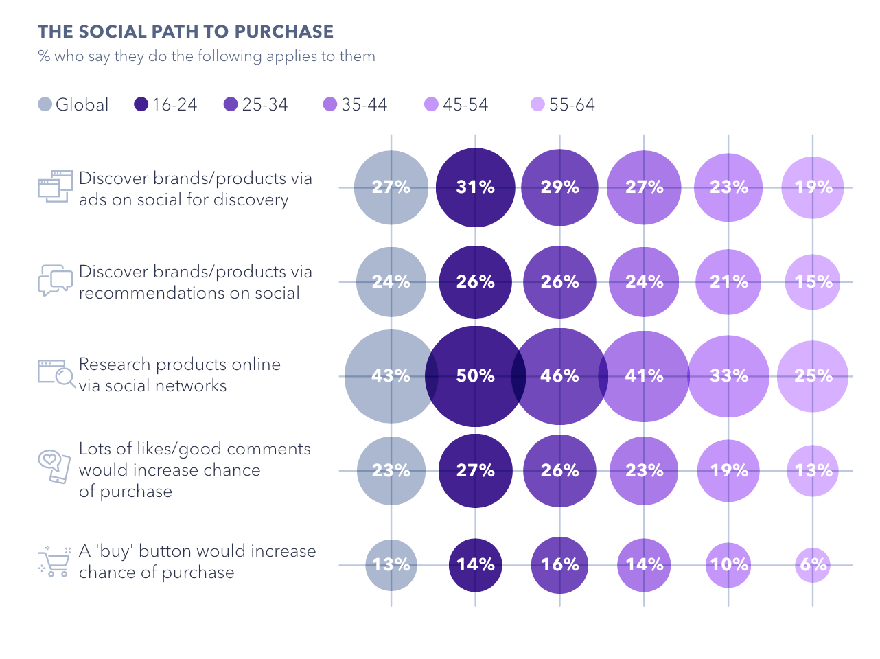 data for percentage of people whose purchase decisions are influenced by social media