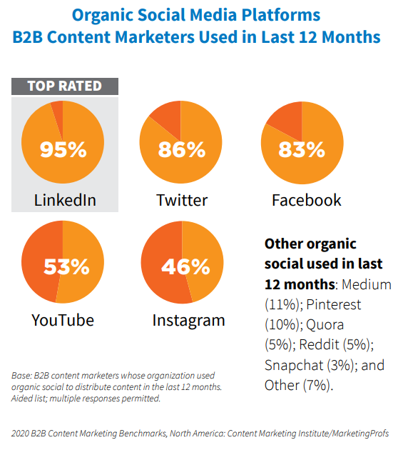 Pie charts showing how B2B content marketers used in the last 12 months