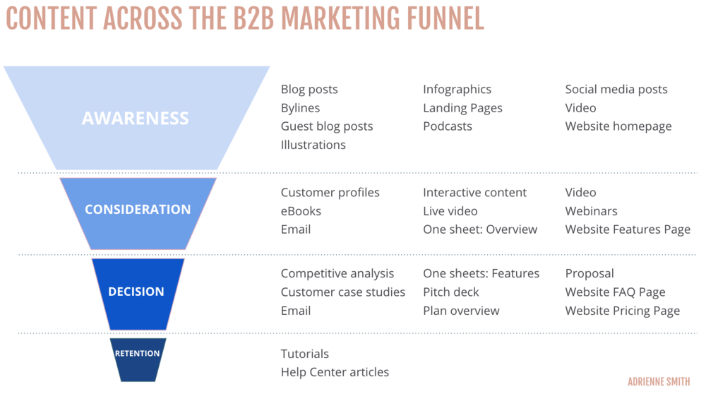 Image of a B2B marketing funnel and what content types fall in each stage of the funnel