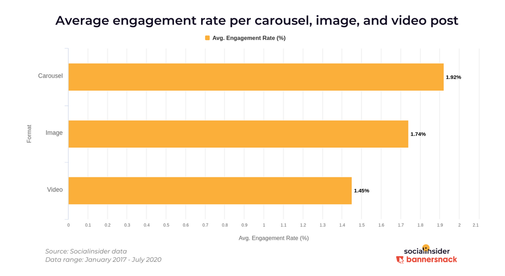Average engagement rates per carousel, image and video post on Instagram