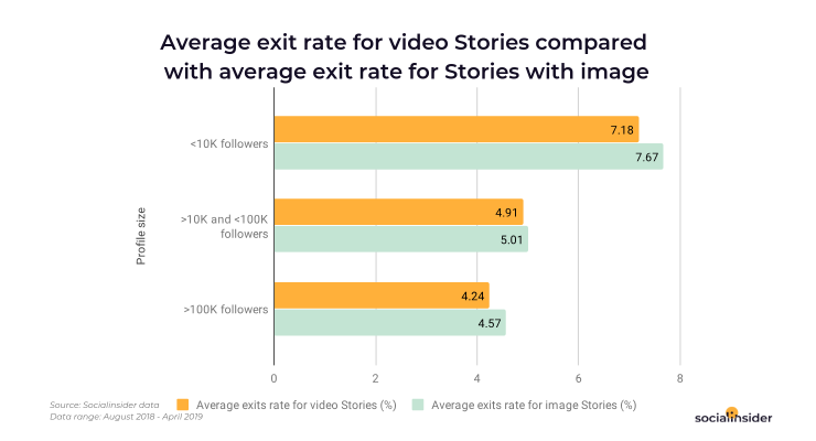 Exit rate for video Stories vs. Stories with image