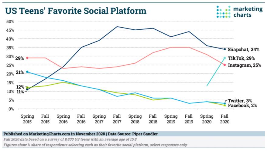 Graph showing Gen Z/U.S. Teen's favorite social platform, Instagram being 25%