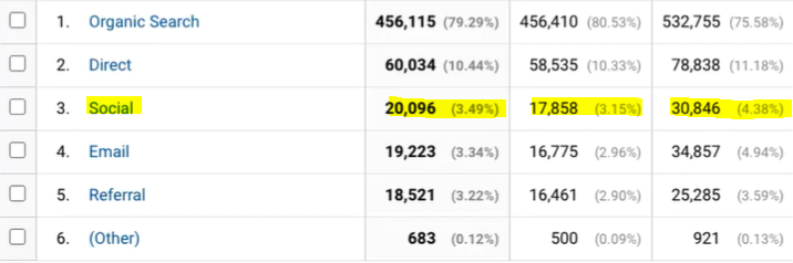 An example screenshot from Google Analytics showing how social media drives website traffic