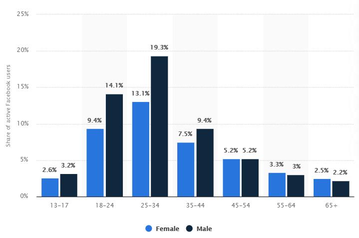 Facebook age demographics