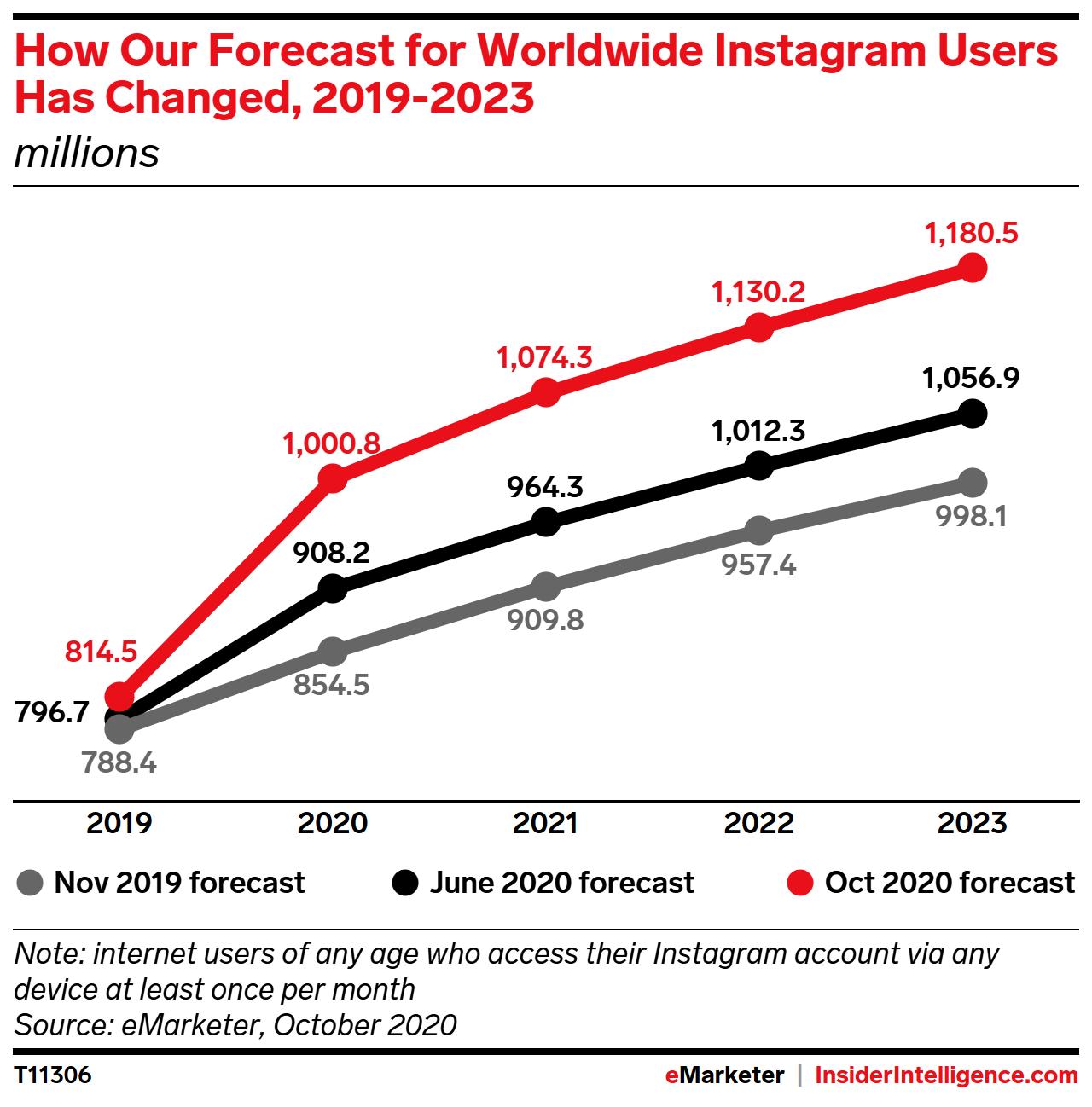 Instagram user growth
