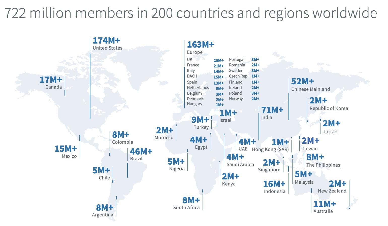 LinkedIn membership distribution
