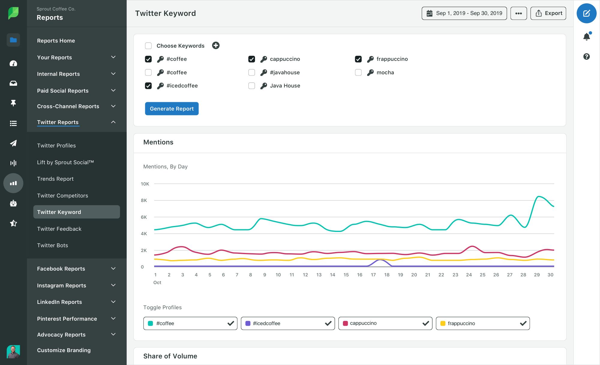 Sprout Twitter keyword report
