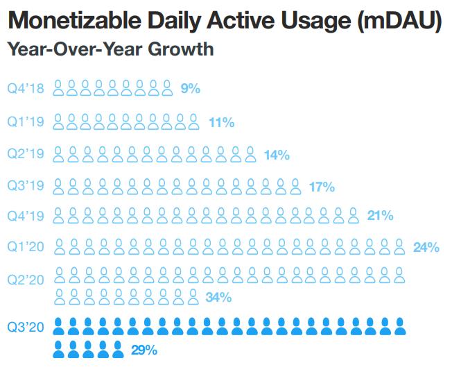 Twitter user data 2021