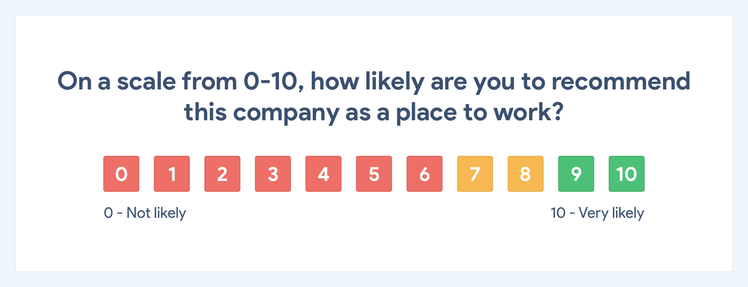 An example of Retently employee engagement survey on a scale from 0 to 10.