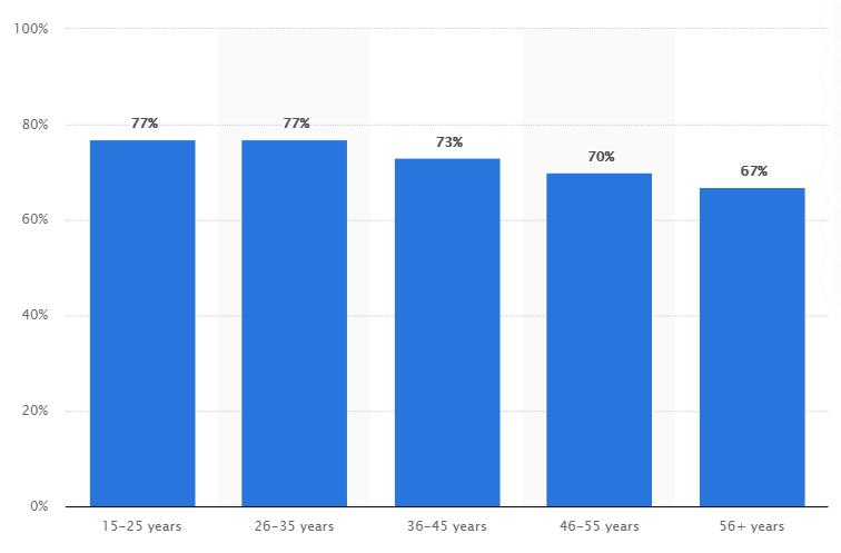 social media demographics on YouTube