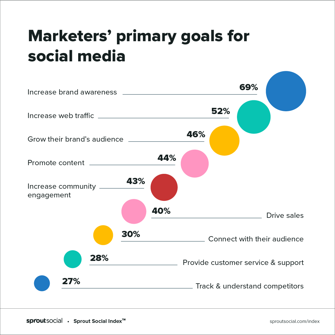 Marketers primary goals for social media as found in the 2020 Sprout Social Index