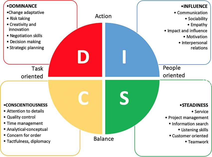 disc model of working styles