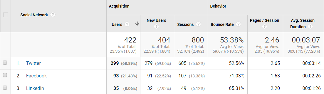 Social media and SEO appear in Google Analytics
