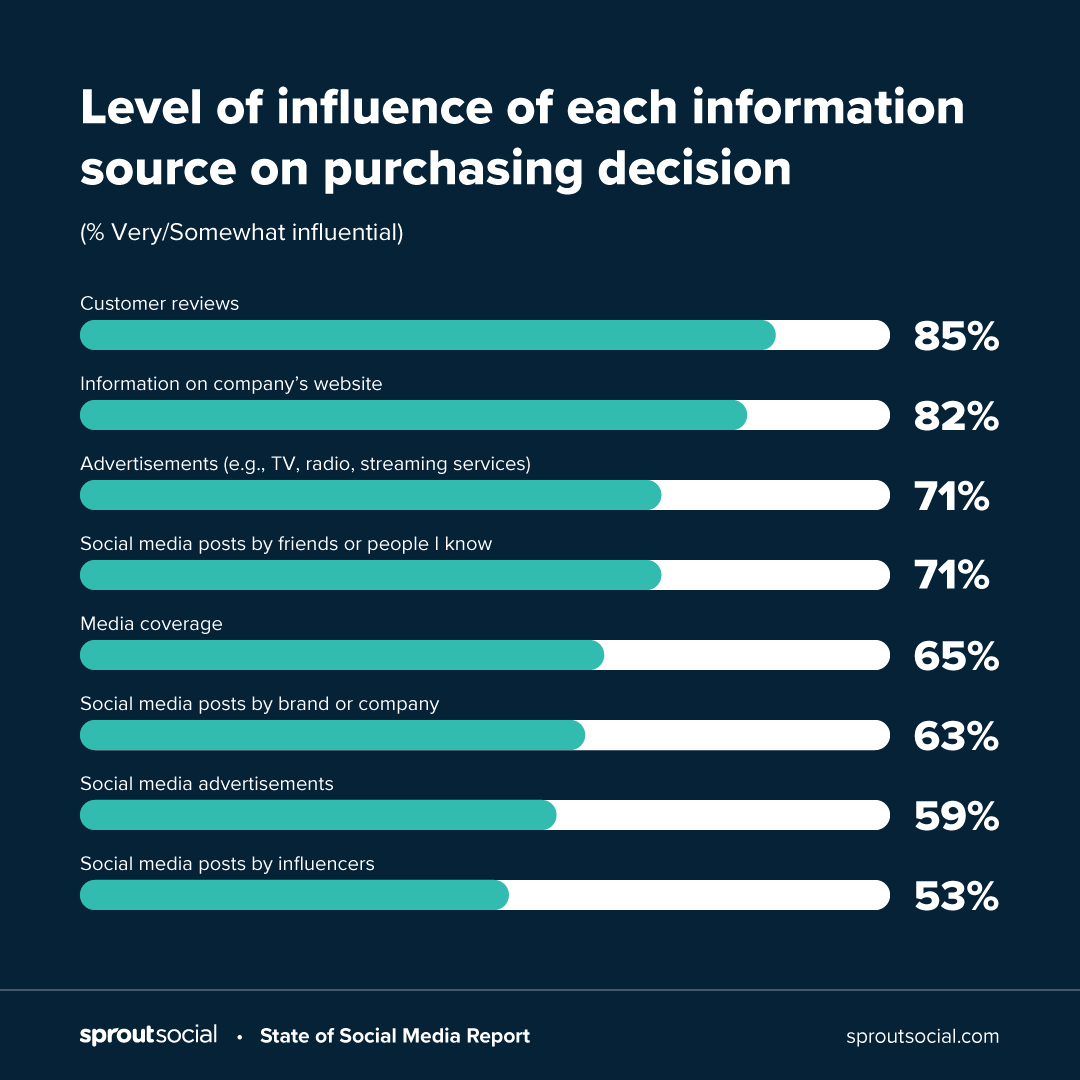 Level of influence of each information source on purchasing decision