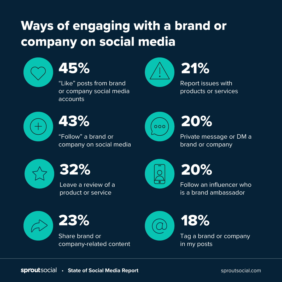 Ways of engaging with a brand or company on social