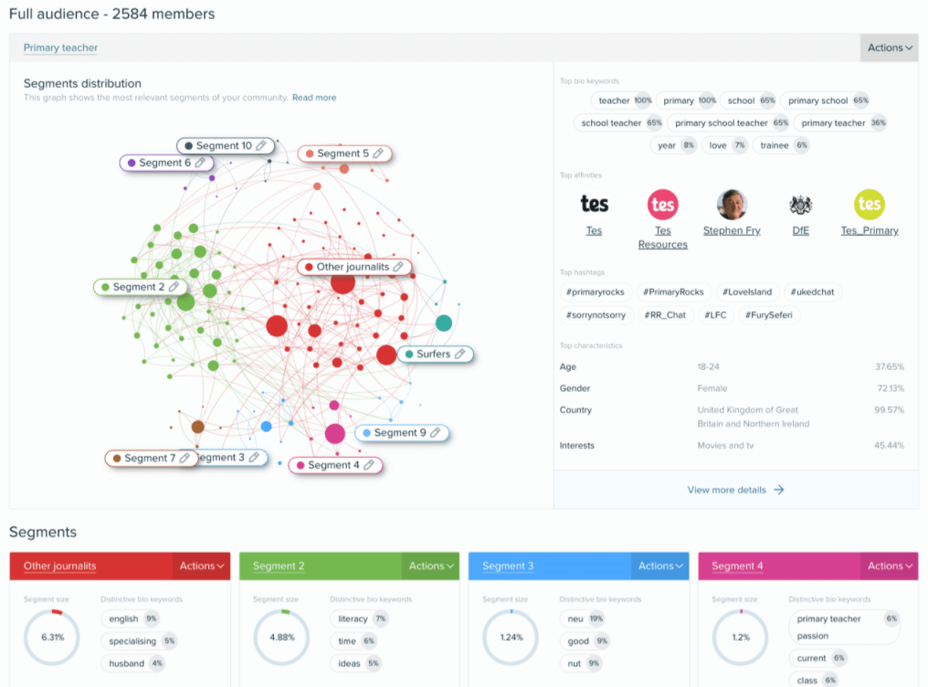 Audiense insights dashboard