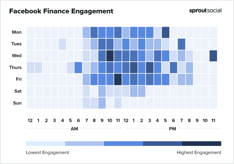 2021 Facebook Finance Best Times to Post