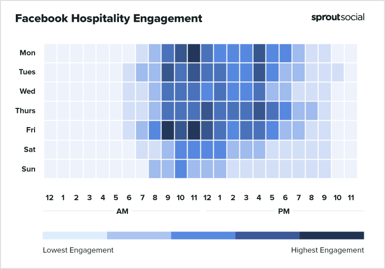 2021 Facebook Hospitality Best Times to Post