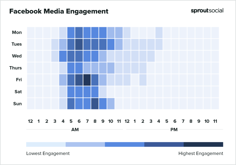 2021 Facebook Media Best Times to Post