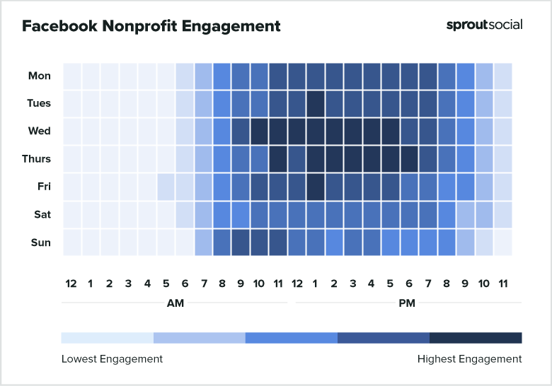 2021 Facebook Nonprofit Best Times to Post