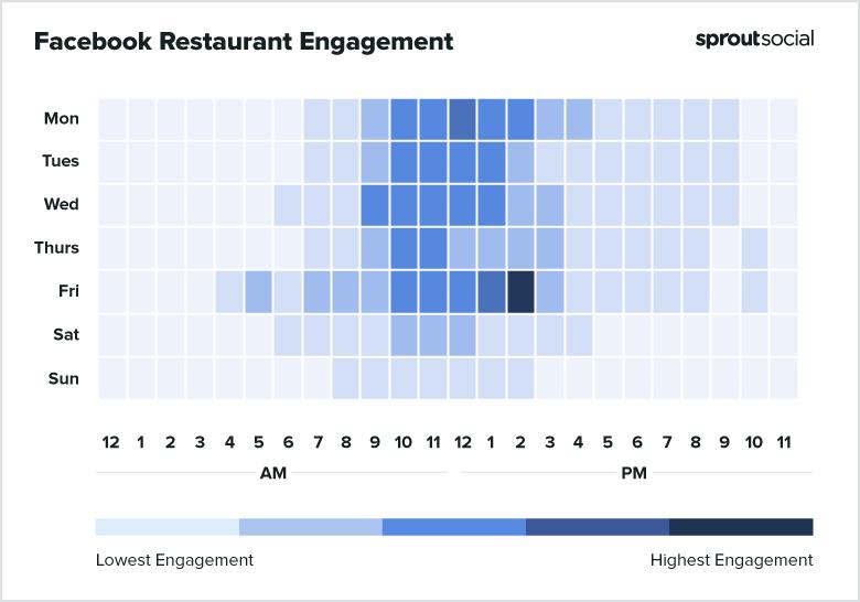 2021 Facebook Restaurants Best Times to Post