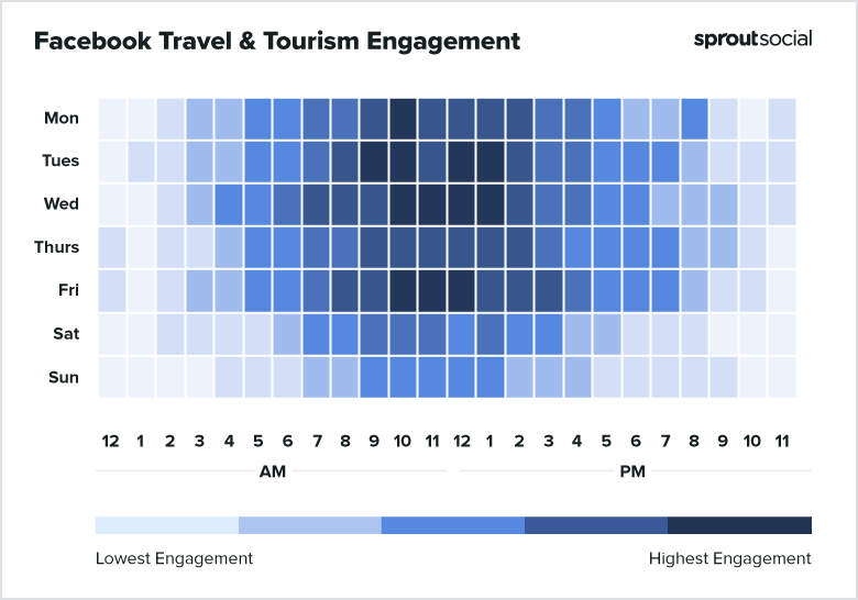2021 Facebook Tourism Best Times to Post