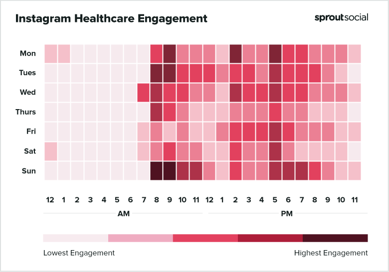 2021 Instagram Healthcare Best Times to Post