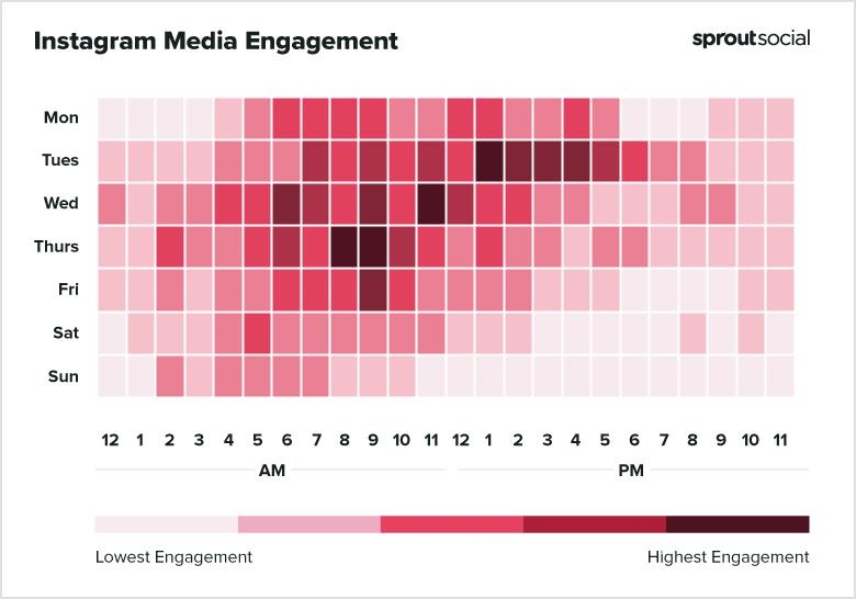 2021 Instagram Media Best Times to Post