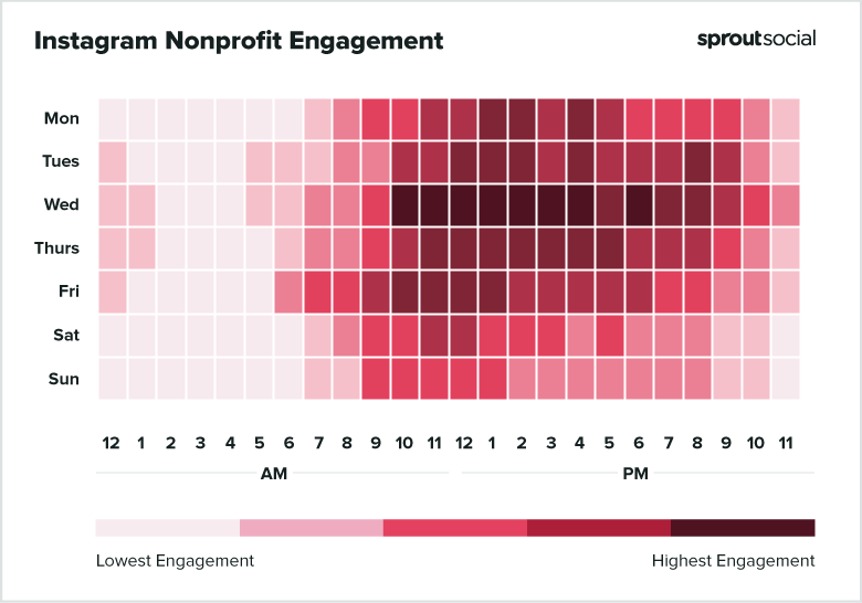 2021 Instagram Nonprofit Best Times to Post