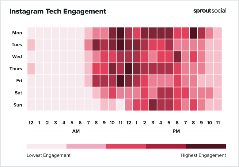 2021 Instagram Tech Best Times to Post