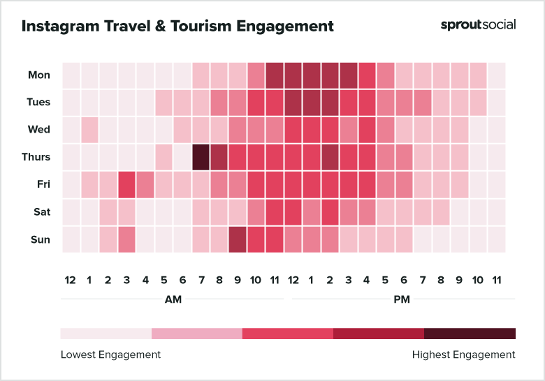 2021 Instagram Tourism Best Times to Post