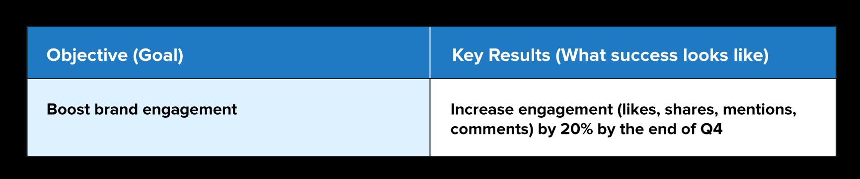 A table explaining the OKR goal framework.