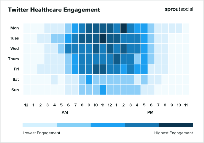 2021 Twitter Healthcare Best Times to Post