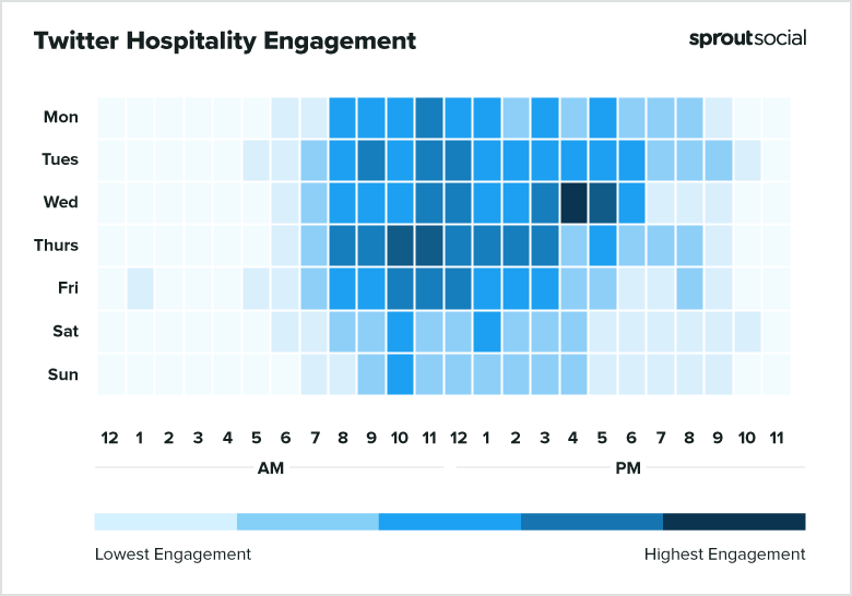 2021 Twitter Hospitality Best Times to Post
